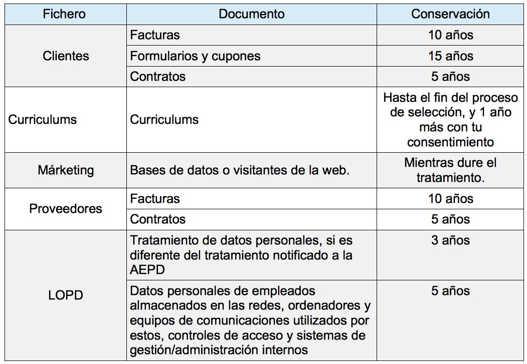 tabla politica privacidad